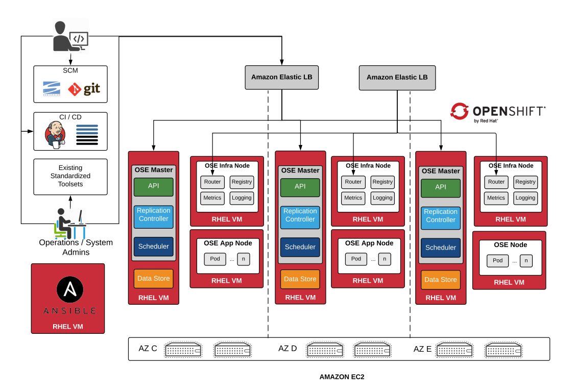 Openshift on AWS architecture